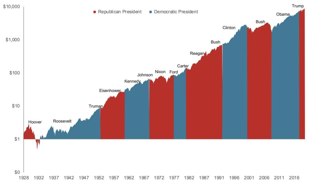 Markets rise over time, regardless of party control of the White House